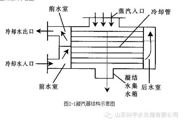 凝汽器是火力发电厂的大型换热设备
